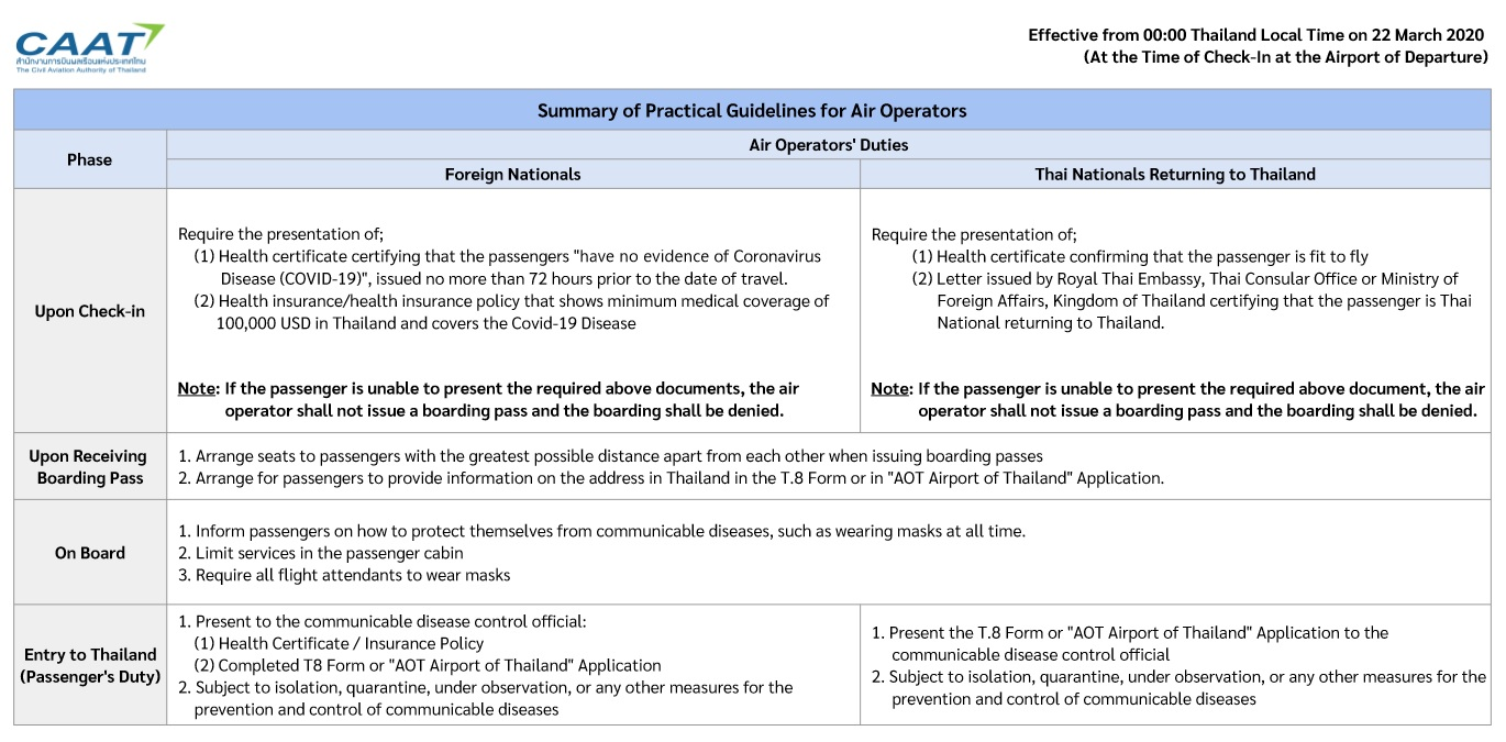 Summary of Practical Guidelines for Air Operators (PDF)